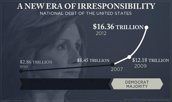 Loading Debt Chart