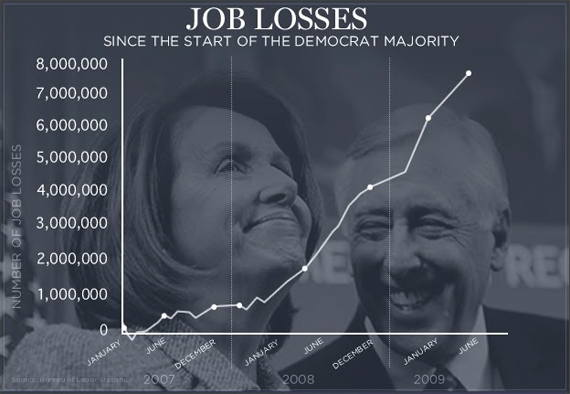 Loading Jobs Lost Chart