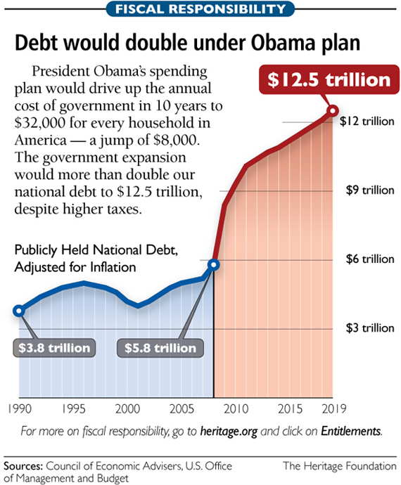 Loading Estimated Obama Debt