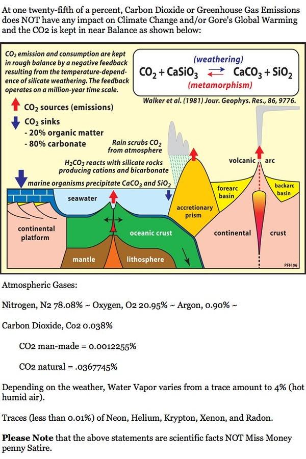 Laading CO2